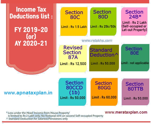 Income Tax Section 80C