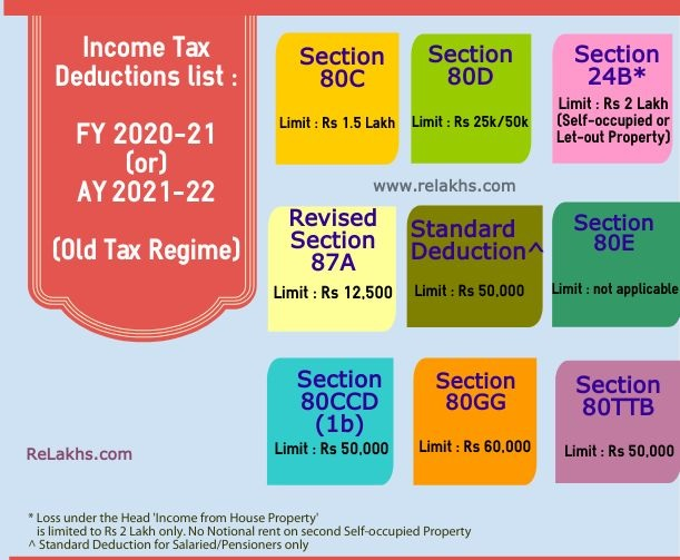 Income Tax Section 24B